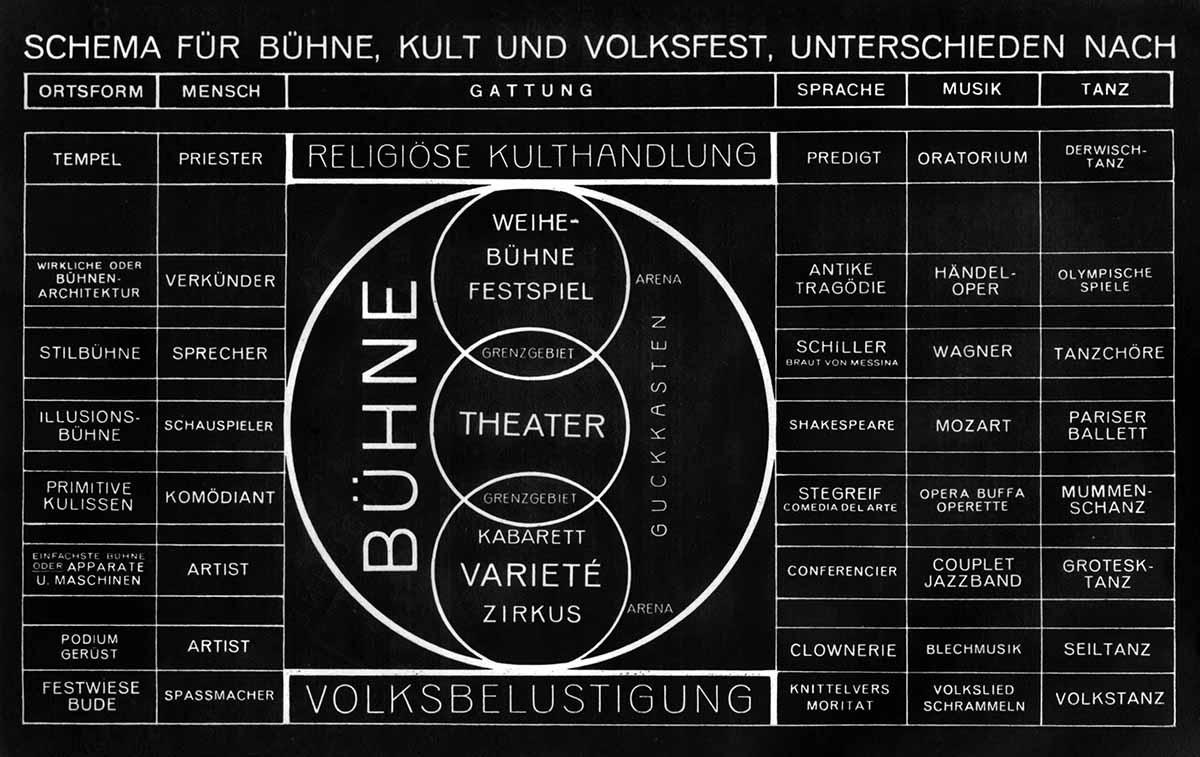 ステージの基本計画